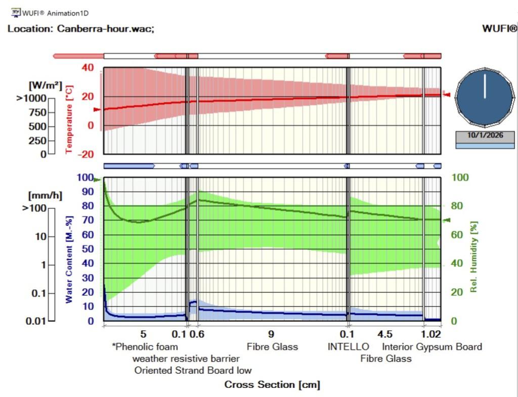 WUFI graph